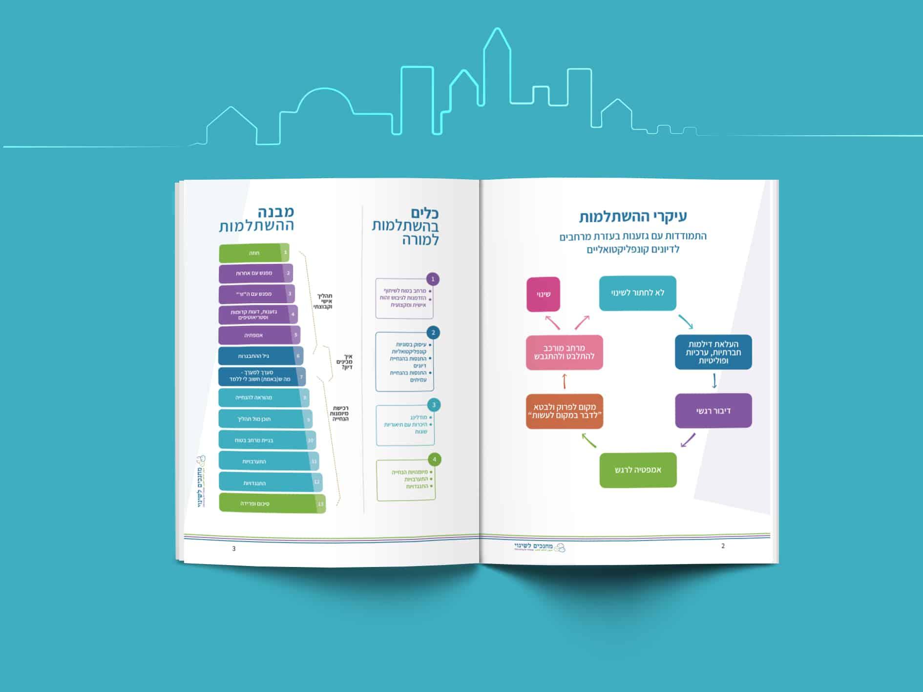עיצוב ומיתוג חוברת לימוד מחנכים לשינוי